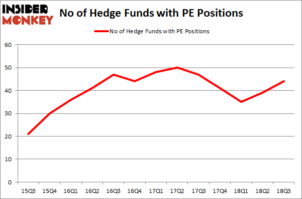 No of Hedge Funds with PE Positions
