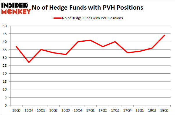 No of Hedge Funds with PVH Positions