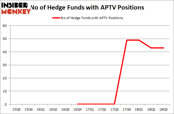 No of Hedge Funds with APTV Positions