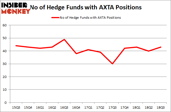 No of Hedge Funds with AXTA Positions