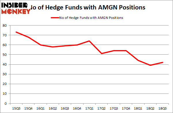 No of Hedge Funds with AMGN Positions