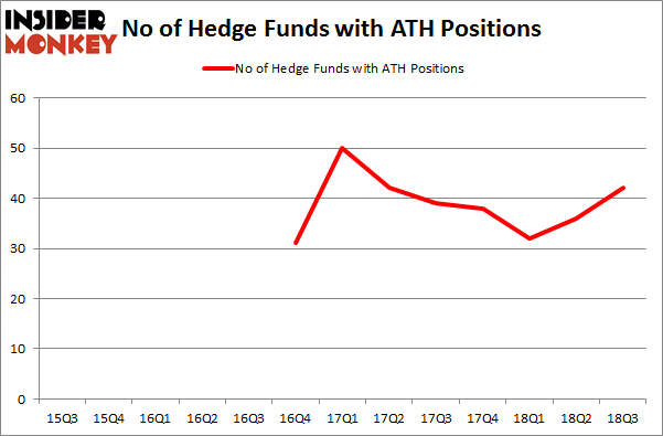 No of Hedge Funds with ATH Positions
