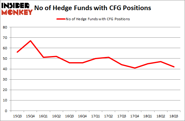 No of Hedge Funds with CFG Positions