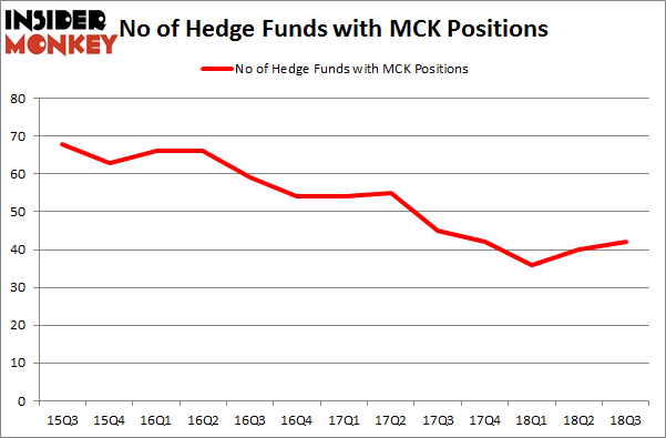 No of Hedge Funds with MCK Positions