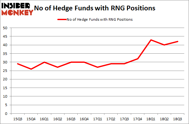 No of Hedge Funds with RNG Positions