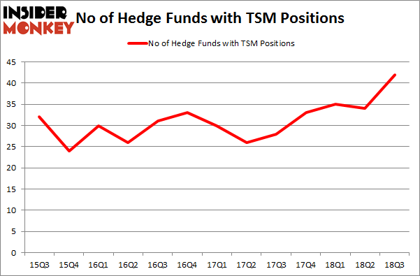 No of Hedge Funds with TSM Positions