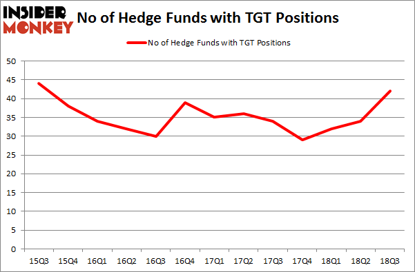 No of Hedge Funds with TGT Positions