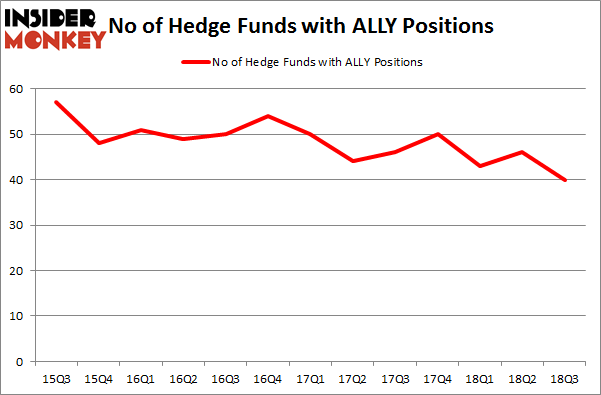 No of Hedge Funds with ALLY Positions