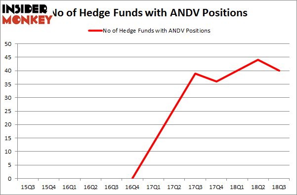 No of Hedge Funds with ANDV Positions