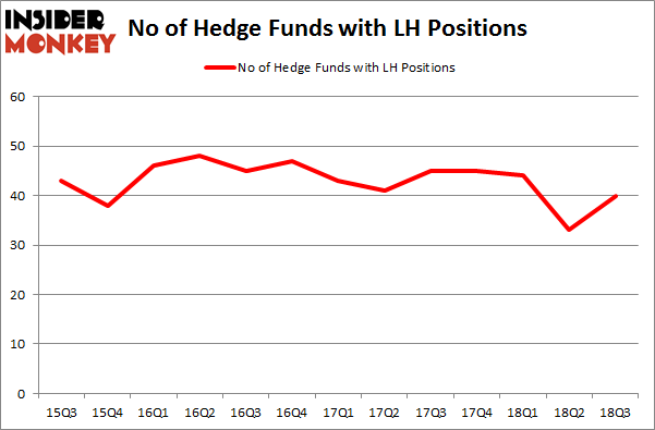 No of Hedge Funds with LH Positions