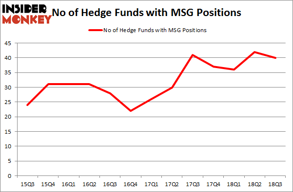 No of Hedge Funds with MSG Positions