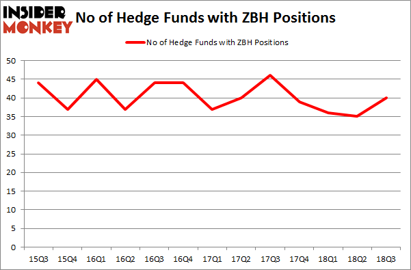 No of Hedge Funds with ZBH Positions