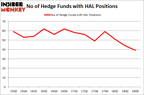 No of Hedge Funds HAL Positions