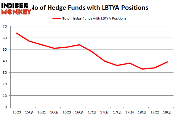 No of Hedge Funds LBTYA Positions