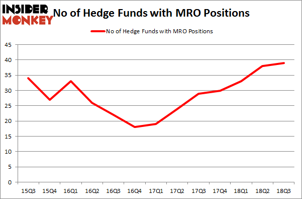 No of Hedge Funds MRO Positions
