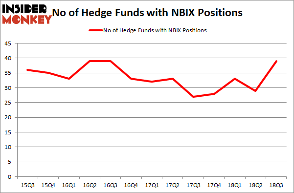 No of Hedge Funds NBIX Positions