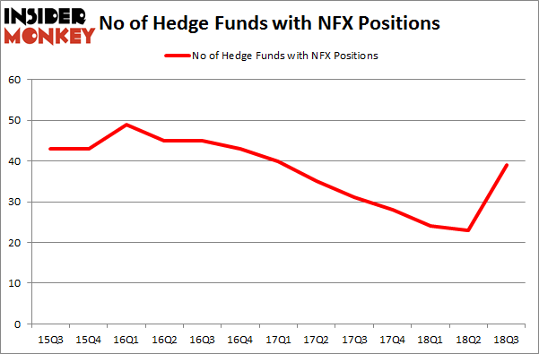 No of Hedge Funds NFX Positions