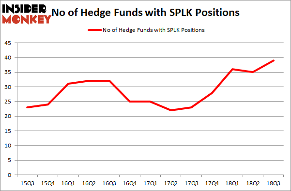 No of Hedge Funds SPLK Positions