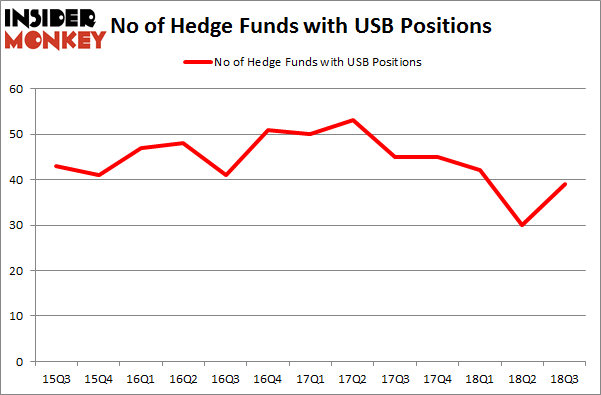 No of Hedge Funds with USB Positions