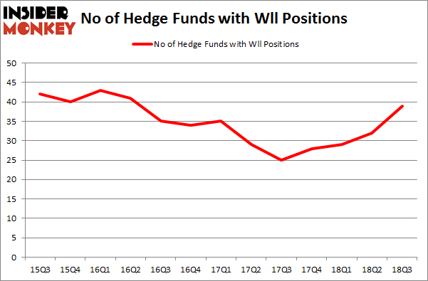 No of Hedge Funds with WLL Positions
