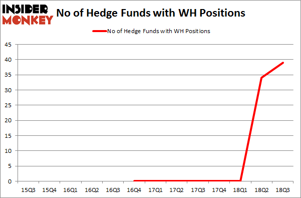 No of Hedge Funds with WH Positions