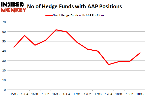 No of Hedge Funds with AAP Positions