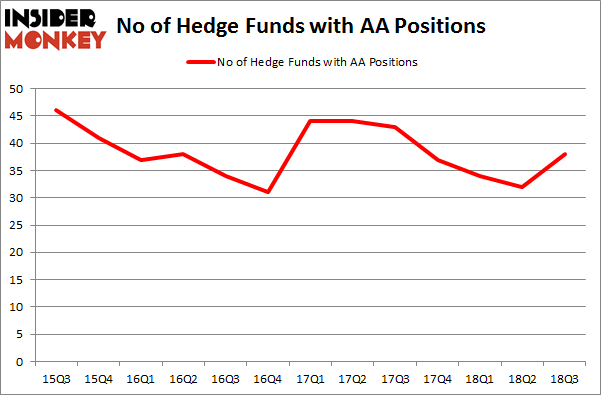 No of Hedge Funds with AA Positions
