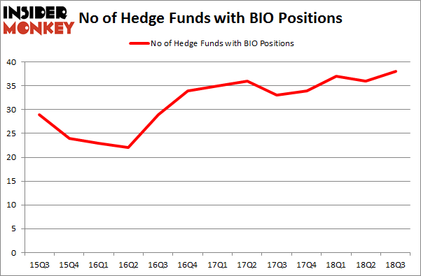 No of Hedge Funds with BIO Positions