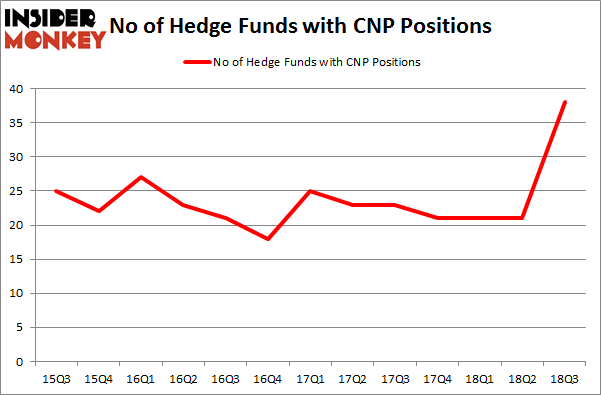 No of Hedge Funds with CNP Positions