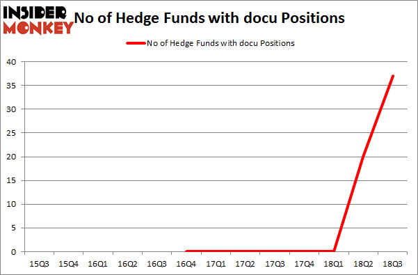 No of Hedge Funds with DOCU Positions