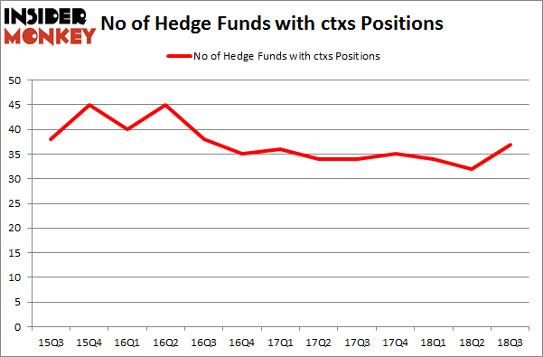 No of Hedge Funds with CTXS Positions