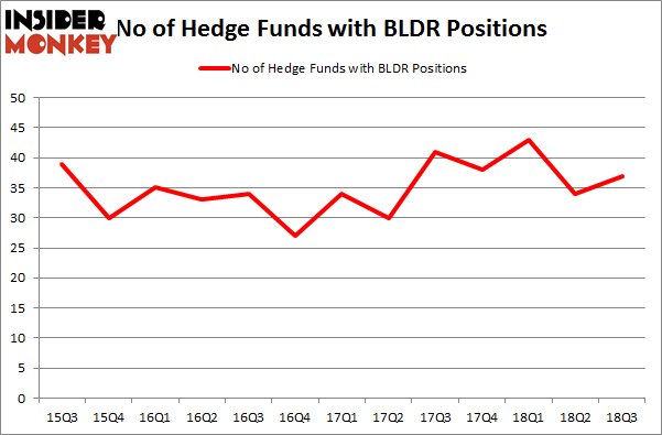 No of Hedge Funds with BLDR Positions