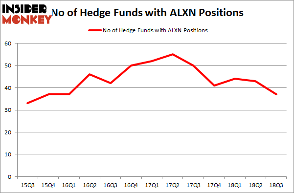 No of Hedge Funds with ALXN Positions