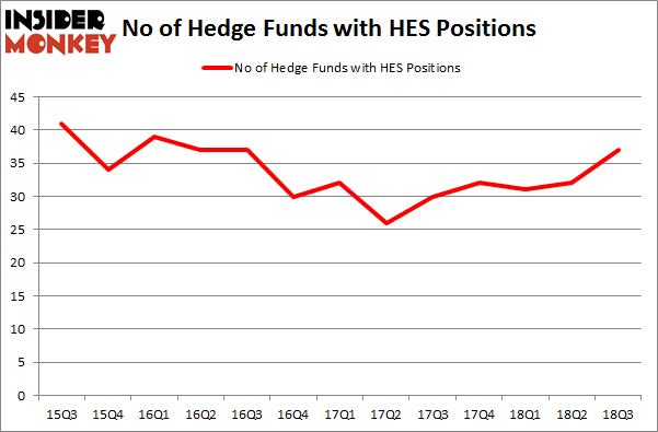 No of Hedge Funds with HES Positions