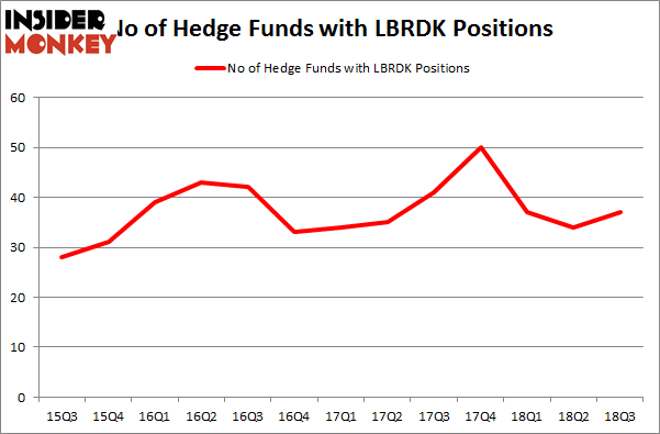No of Hedge Funds with LBRDK Positions