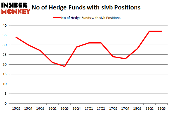 No of Hedge Funds with SIVB Positions