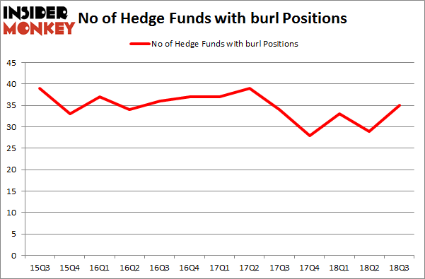 No of Hedge Funds with BURL Positions