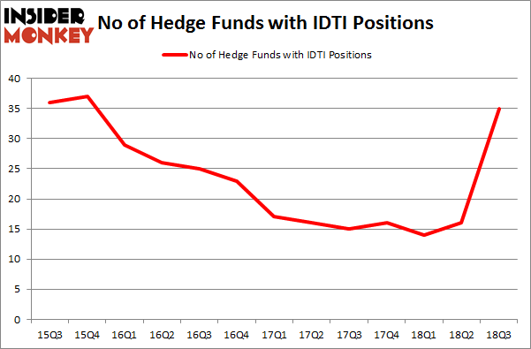 No of Hedge Funds with IDTI Positions