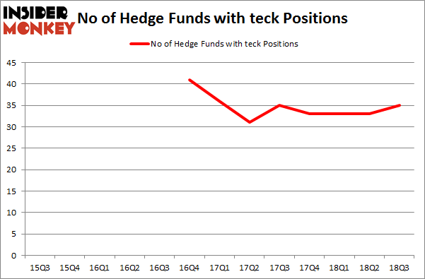 No of Hedge Funds with TECK Positions