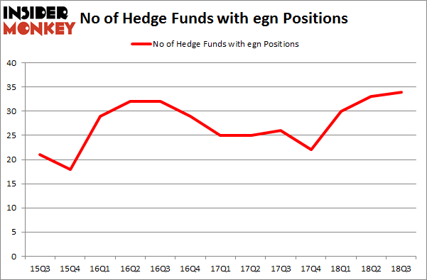 No of Hedge Funds with EGN Positions