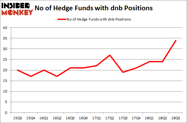 No of Hedge Funds with DNB Positions