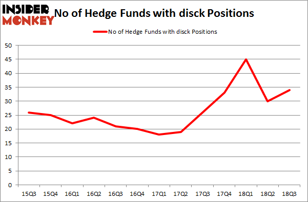 No of Hedge Funds with DISCK Positions