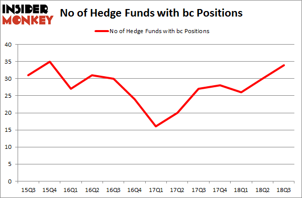 No of Hedge Funds with BC Positions