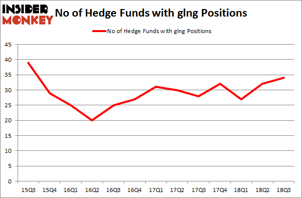 No of Hedge Funds with GLNG Positions