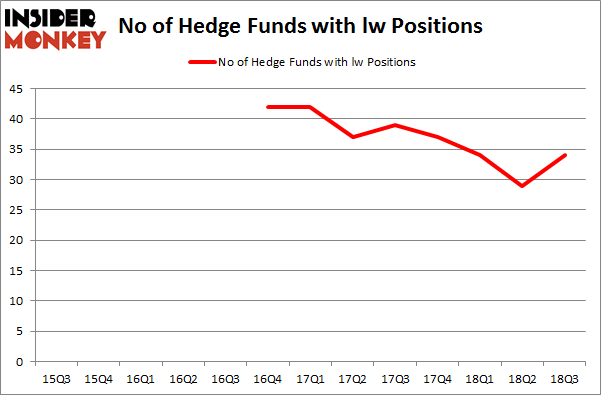 No of Hedge Funds with LW Positions