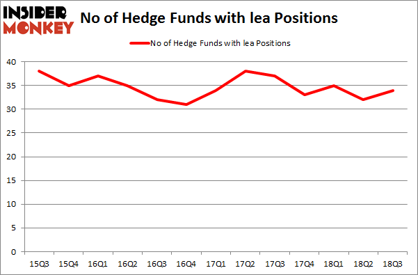 No of Hedge Funds with LEA Positions