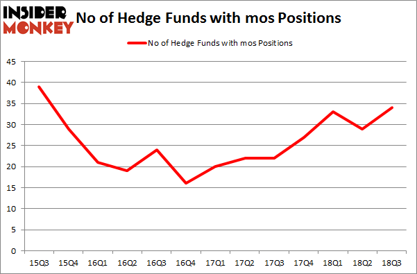 No of Hedge Funds with MOS Positions