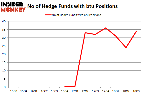 No of Hedge Funds with BTU Positions
