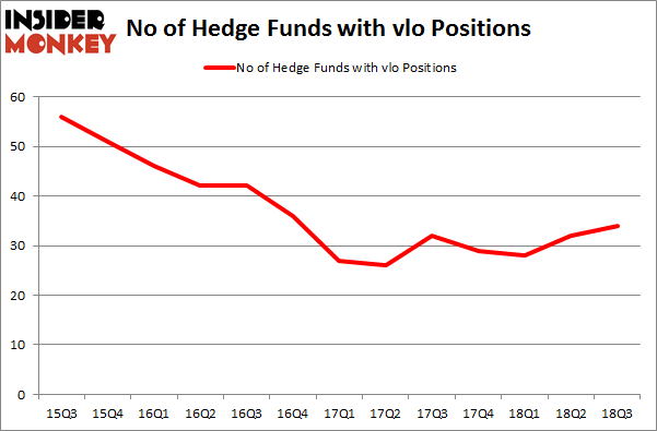 No of Hedge Funds with VLO Positions