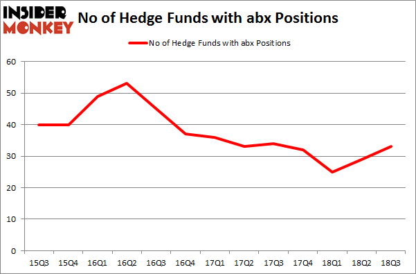 No of Hedge Funds with ABX Positions